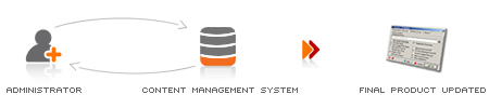 CMS - Content Management Systems
